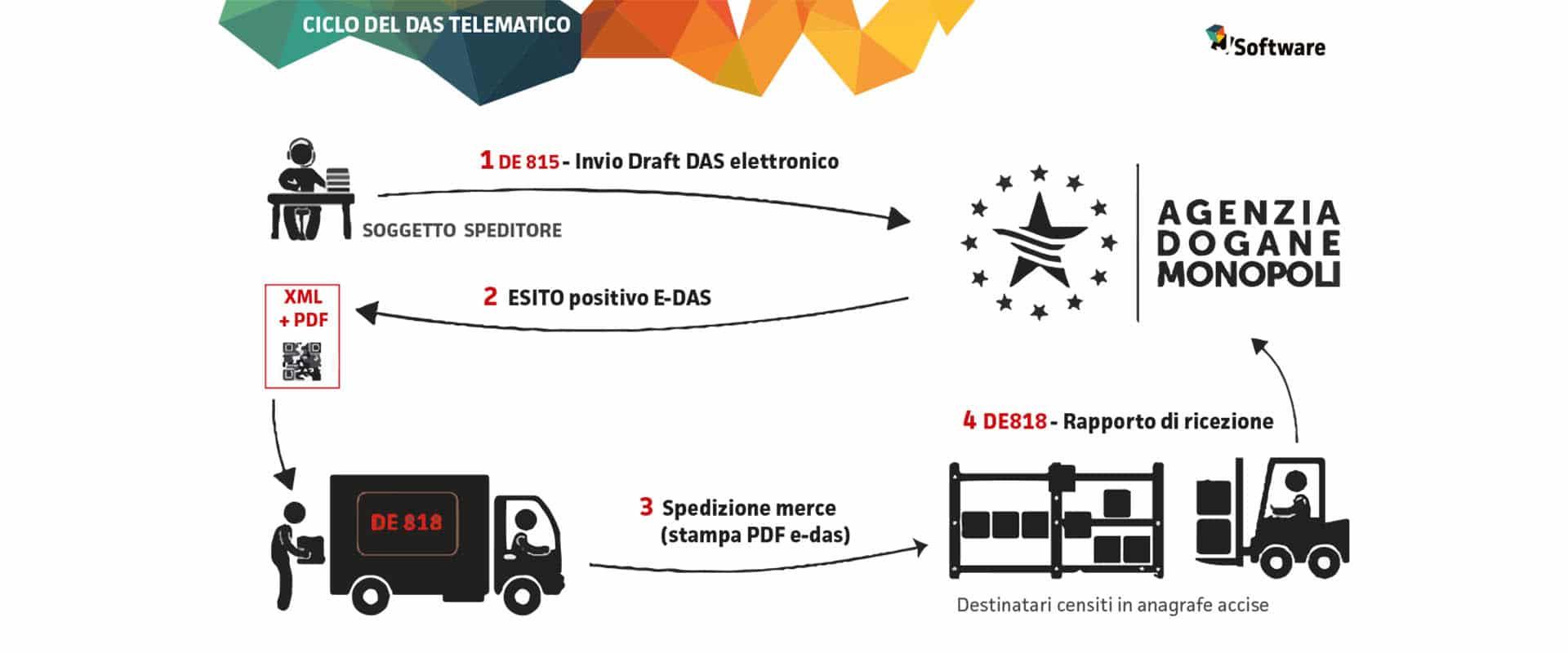 CONFERMA OBBLIGO DI EMISSIONE E-DAS DAL 1 OTTOBRE : CHIARIMENTI OPERATIVI